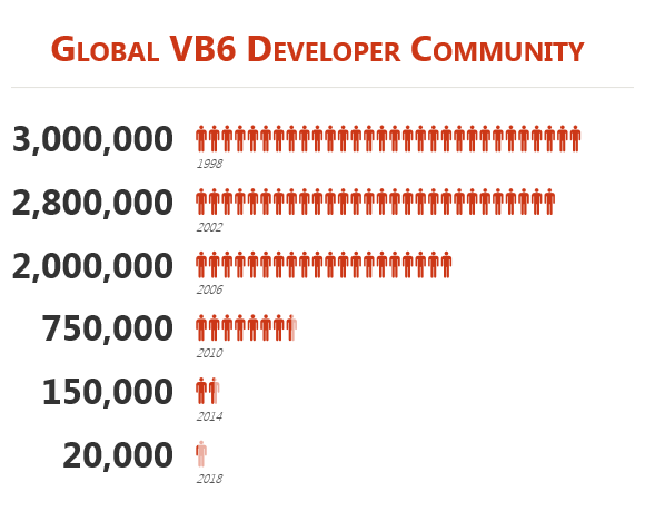 Estimated Numbers of Willing and Able VB6 Developers over time