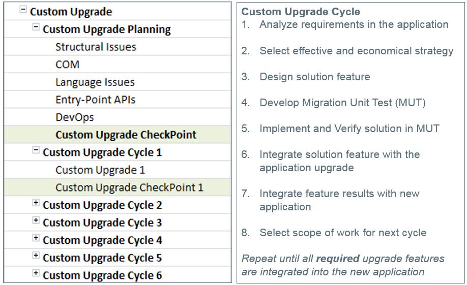 Custom Upgrade Sprint